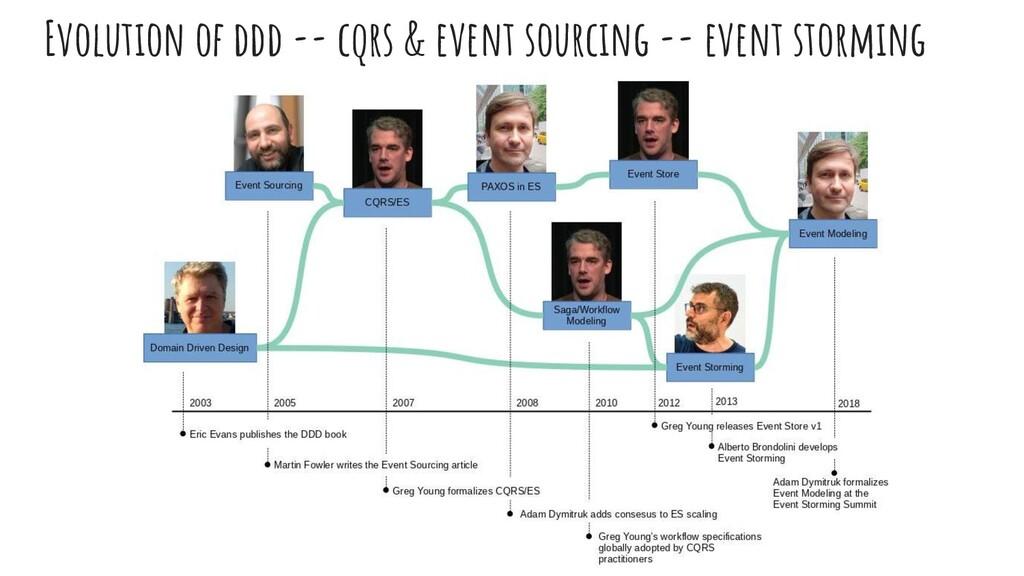 Evolutıon of ddd -- cqrs & event sourcıng -- ev...