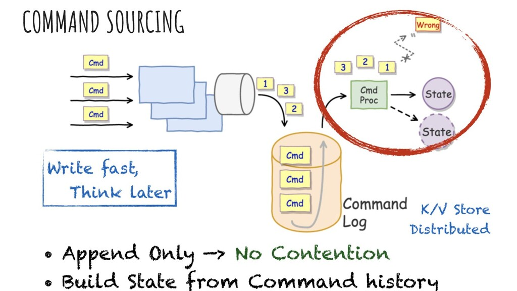 COMMAND SOURCING