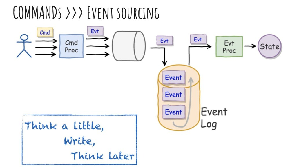 COMMANDs >>> Event sourcing