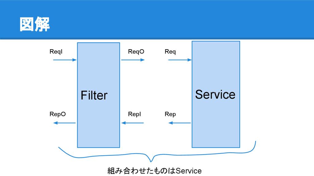 図解 Filter Service ReqI ReqO RepO RepI Req Rep 組...