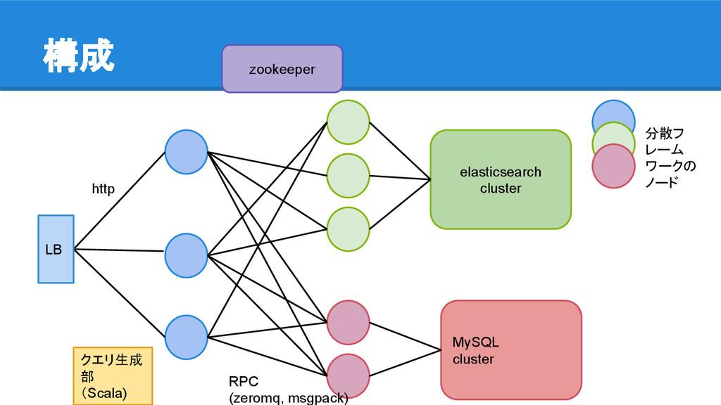 構成 elasticsearch cluster MySQL cluster zookeepe...