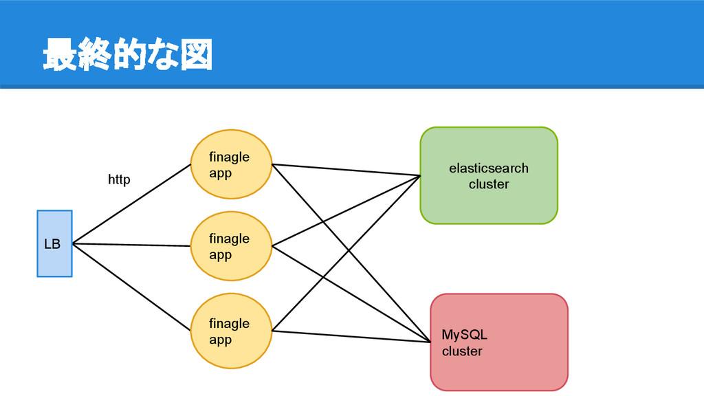 最終的な図 elasticsearch cluster MySQL cluster finag...
