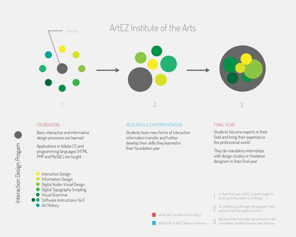 ArtEZ Institute of the Arts Interaction Design ...