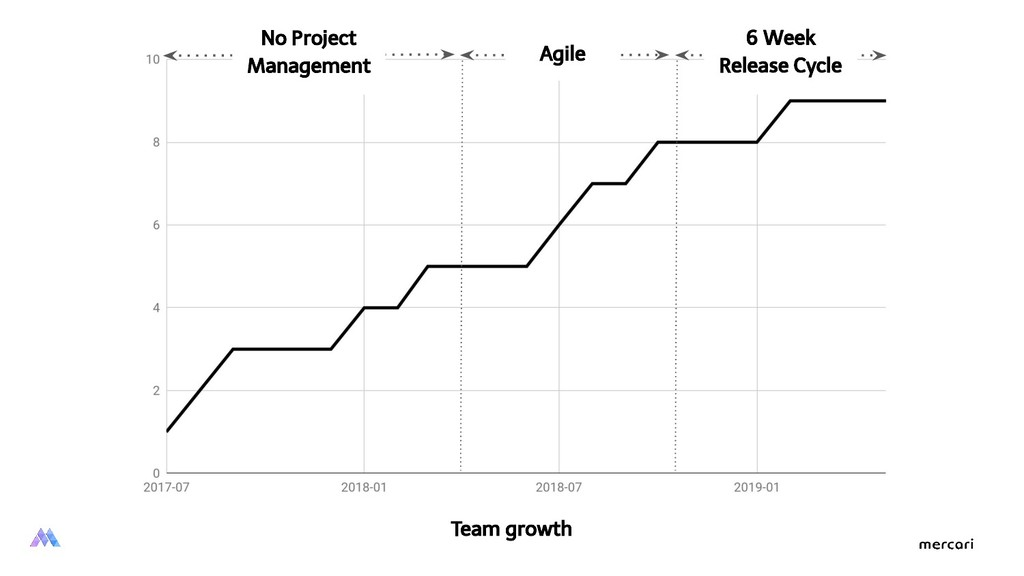 Team growth No Project Management Agile 6 Week ...