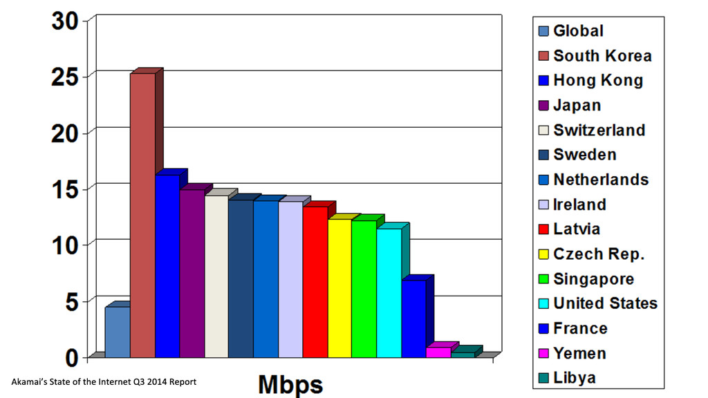 Global Internet Speeds