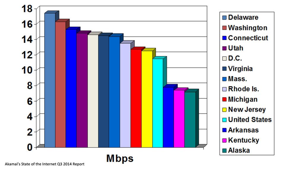 US State Internet Speeds