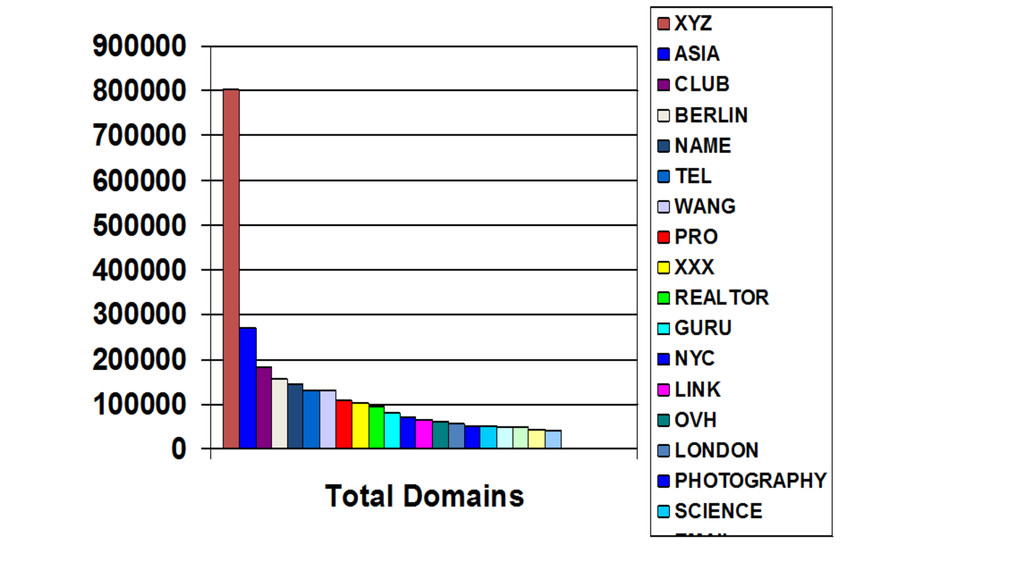 New Domain Names Stats