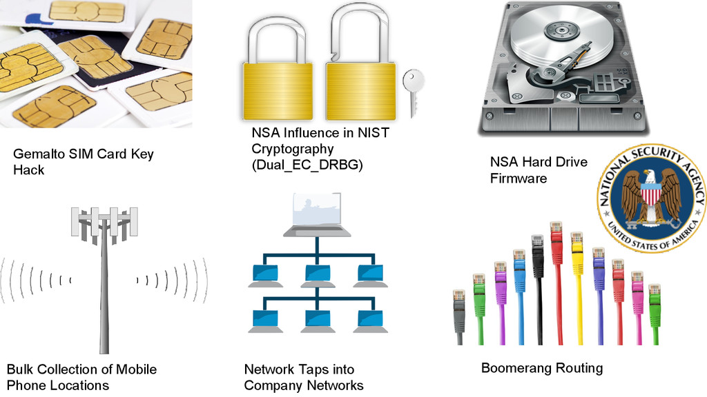 Gemalto SIM Card Key Hack NSA Influence in NIST...
