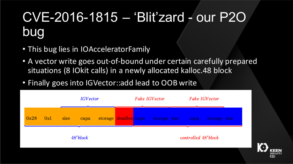 CVE-2016-1815 – 'Blit'zard - our P2O bug • This...