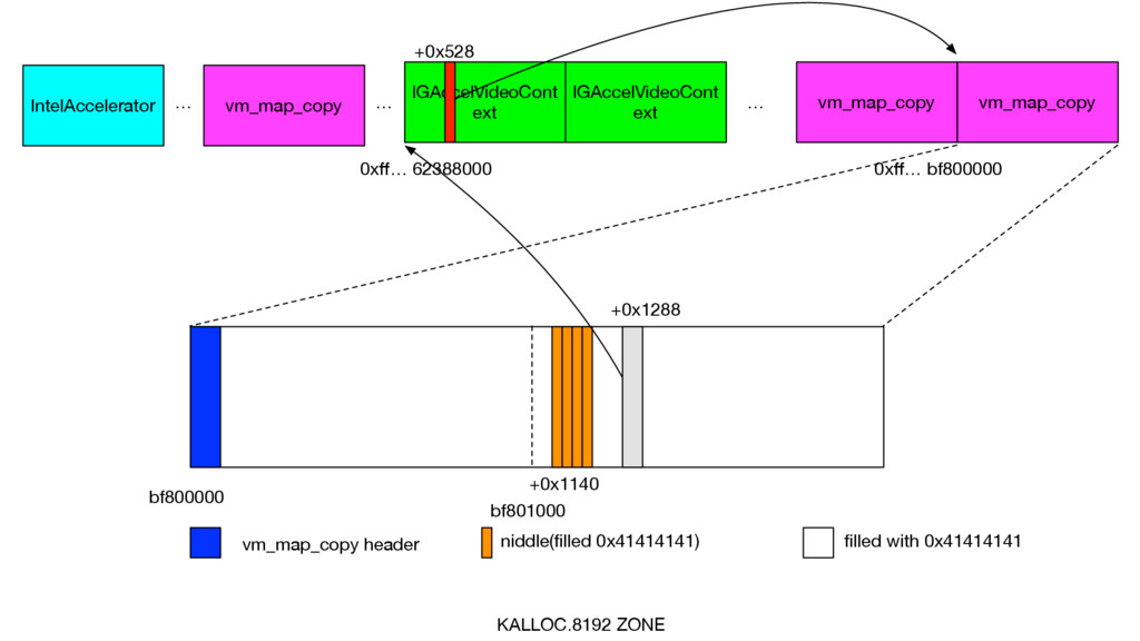 KALLOC.8192 ZONE bf800000 bf801000 vm_map_copy ...