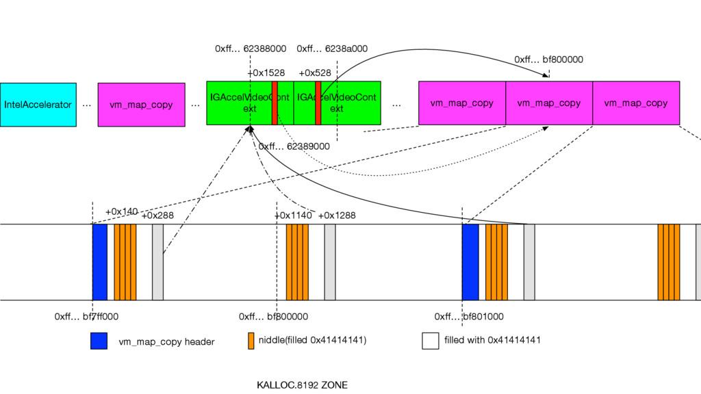 KALLOC.8192 ZONE vm_map_copy header +0x1140 nid...