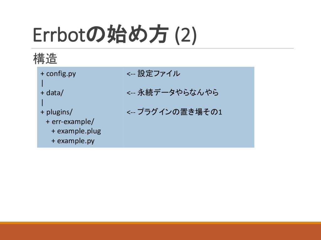 Errbotの始め方 (2) 構造 + config.py | + data/ | + plu...
