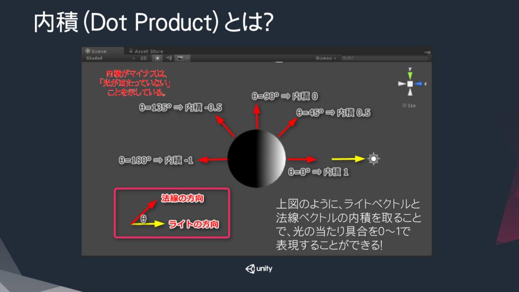 内積(Dot Product)とは? 上図のように、ライトベクトルと 法線ベクトルの内積を取...