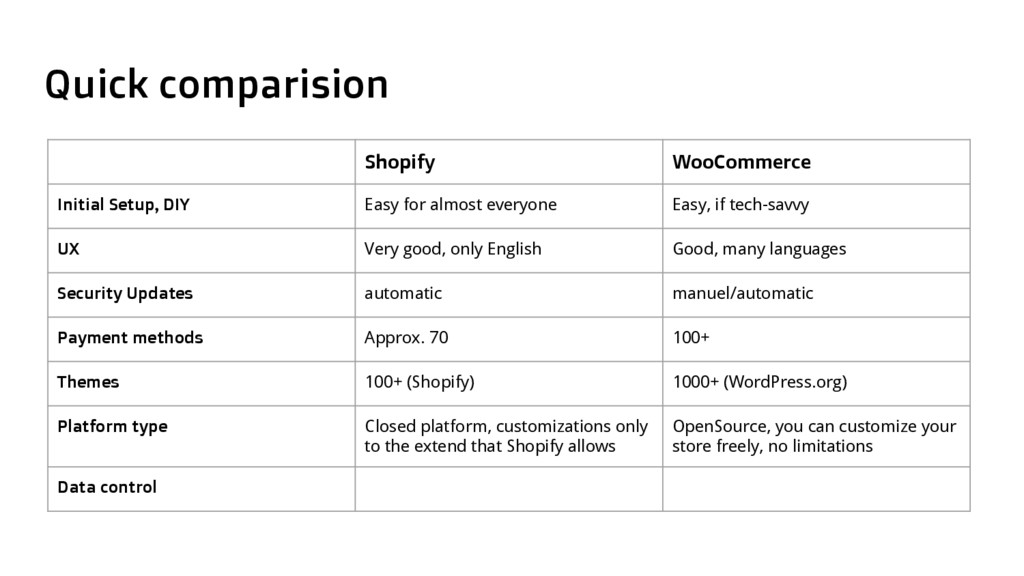 Quick comparision Shopify WooCommerce Initial S...