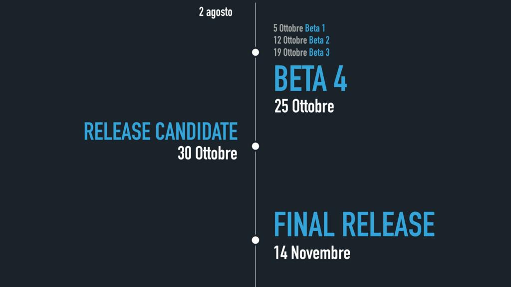 BETA 4 25 Ottobre 30 Ottobre RELEASE CANDIDATE ...