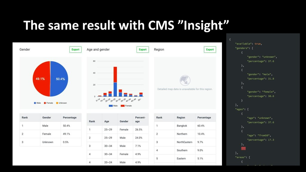 """The same result with CMS """"Insight"""""""