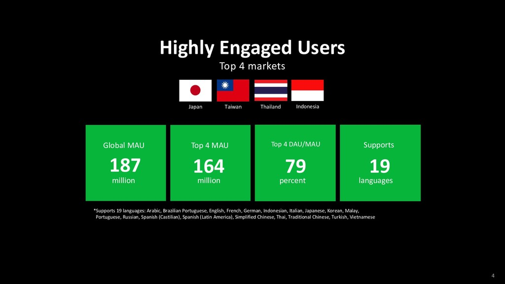 Highly Engaged Users Global MAU *Supports 19 la...