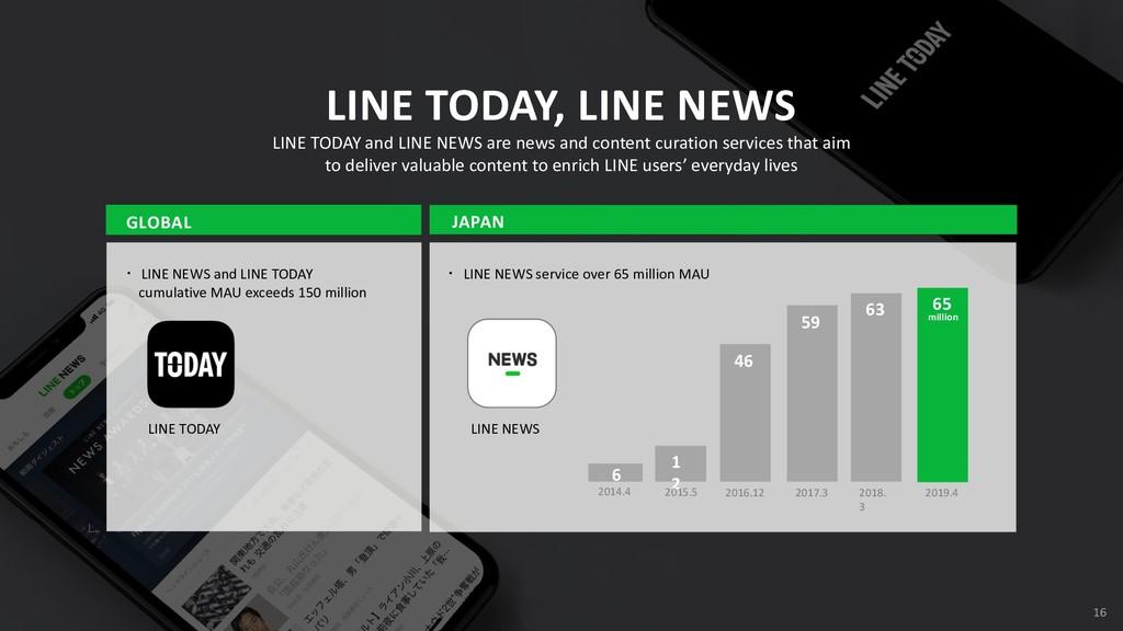 2018. 3 2017.3 2016.12 ɾ LINE NEWS service over...