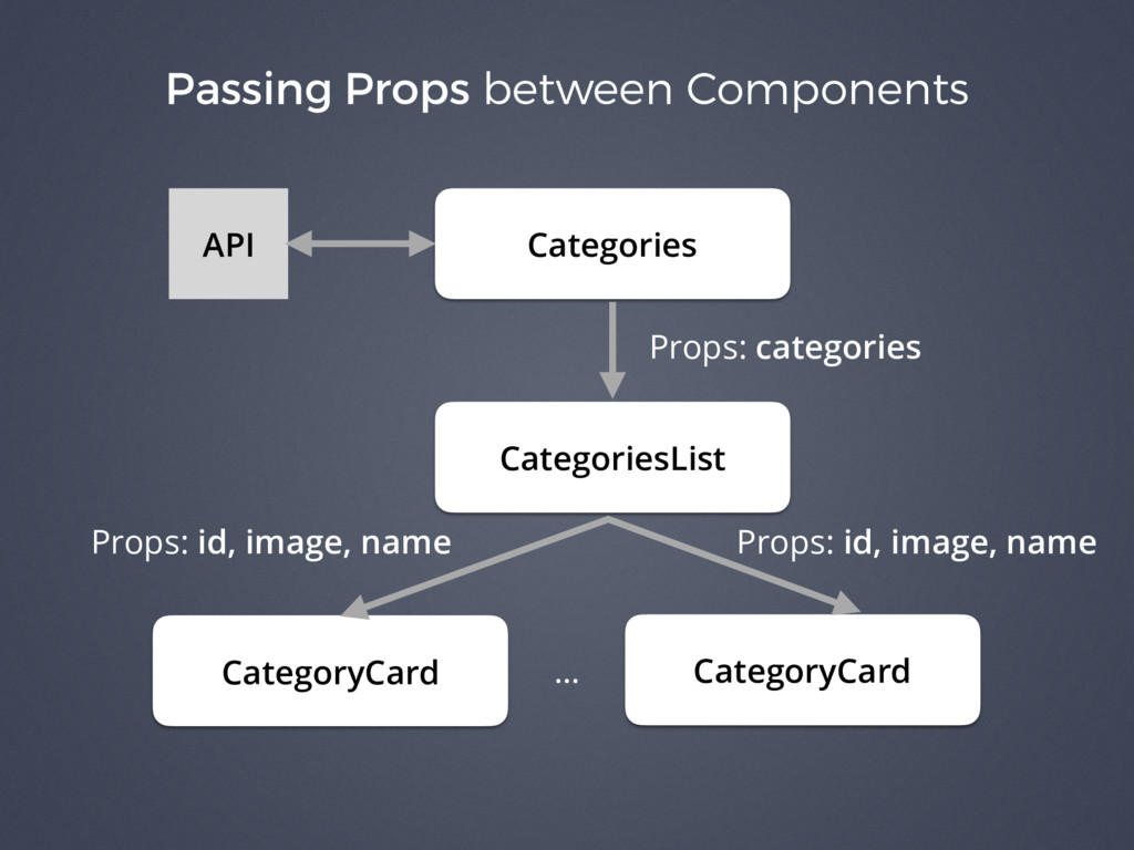 Passing Props between Components API Categories...