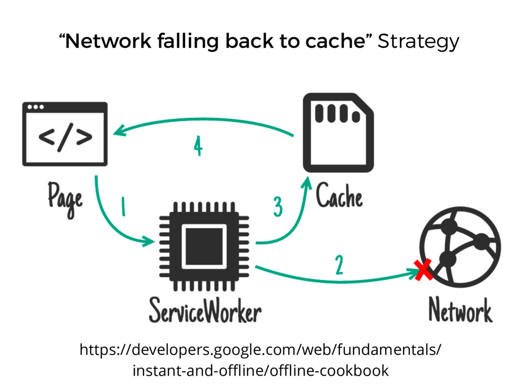 """""""Network falling back to cache"""" Strategy https:..."""