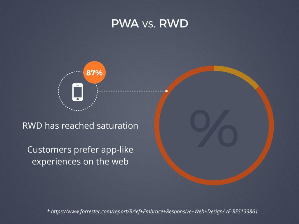 86% 14% PWA vs. RWD % RWD has reached saturatio...