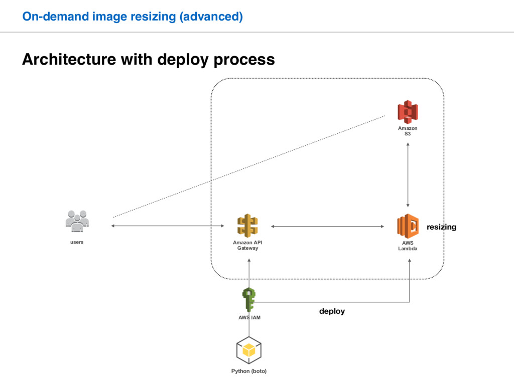Architecture with deploy process On-demand imag...