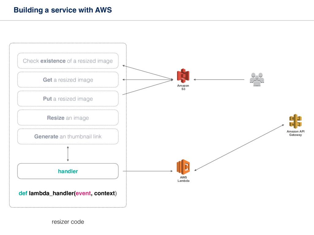 Building a service with AWS Amazon API Gateway ...