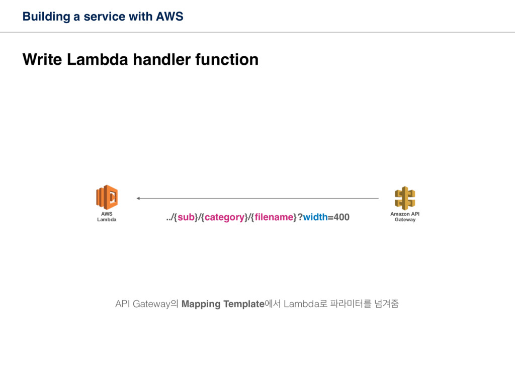 Building a service with AWS Write Lambda handle...