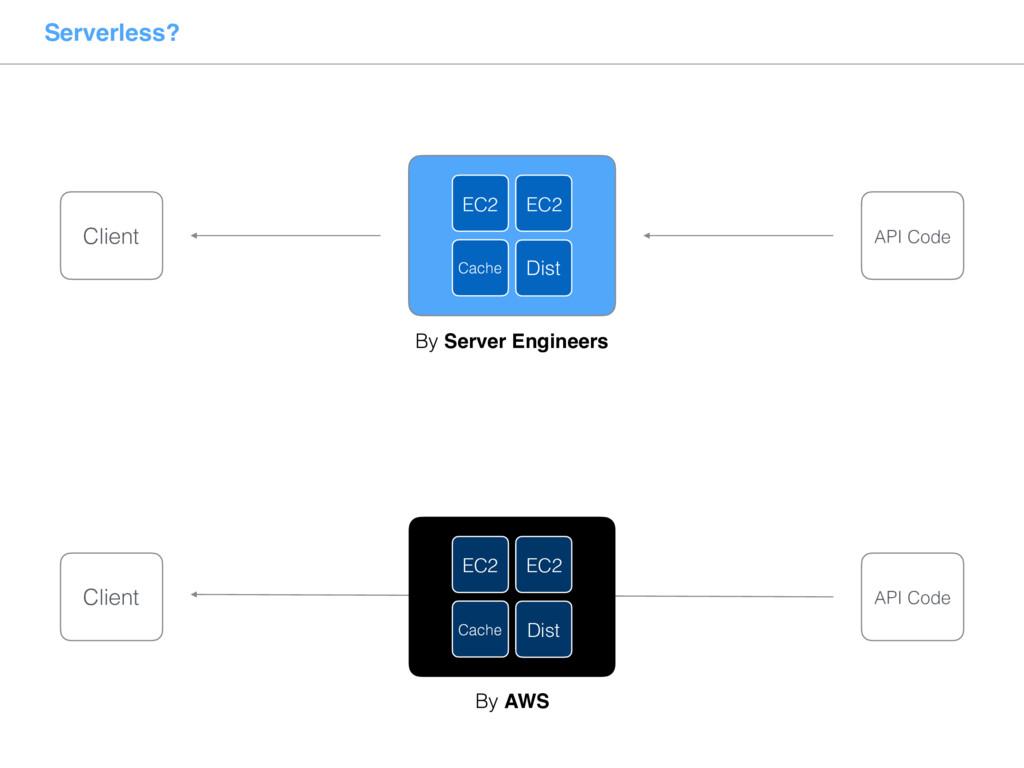 Serverless? By Server Engineers Dist EC2 EC2 Ca...