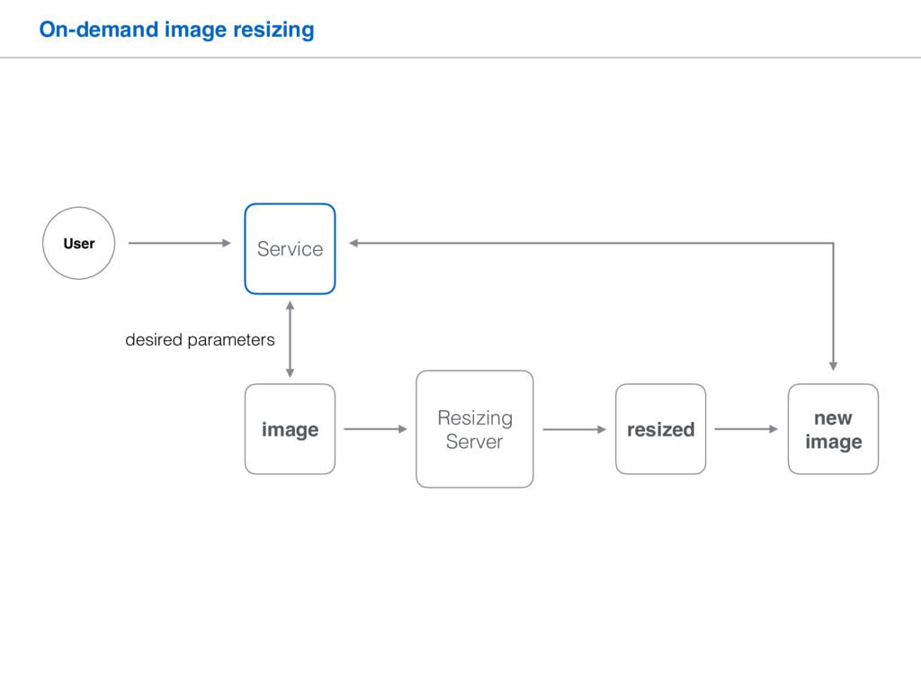 On-demand image resizing Resizing Server image ...