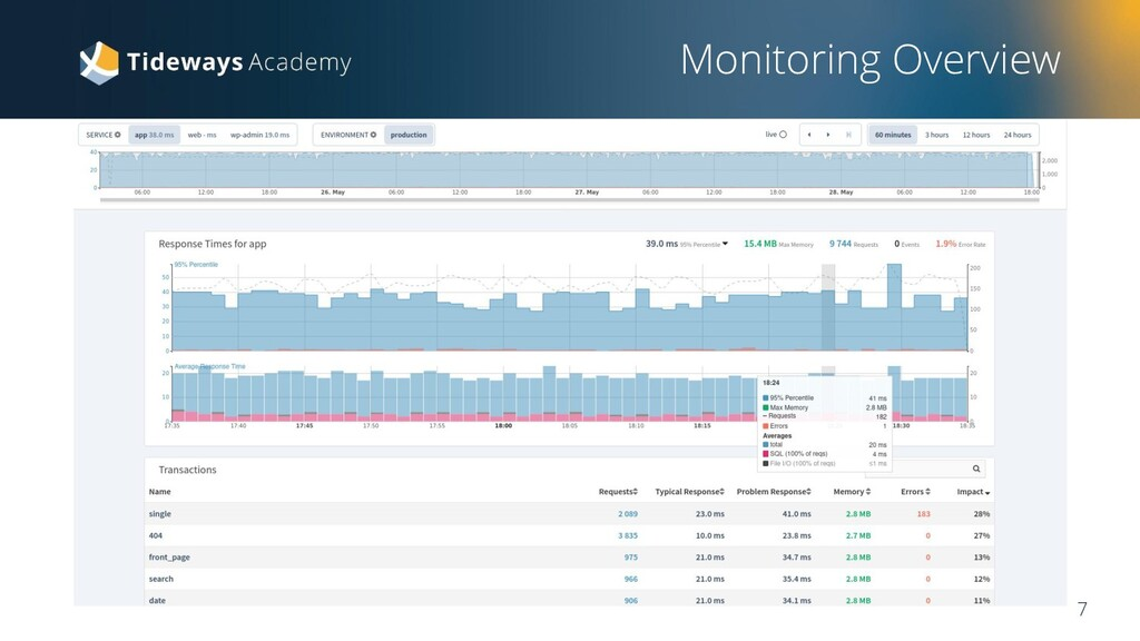 Monitoring Overview 7