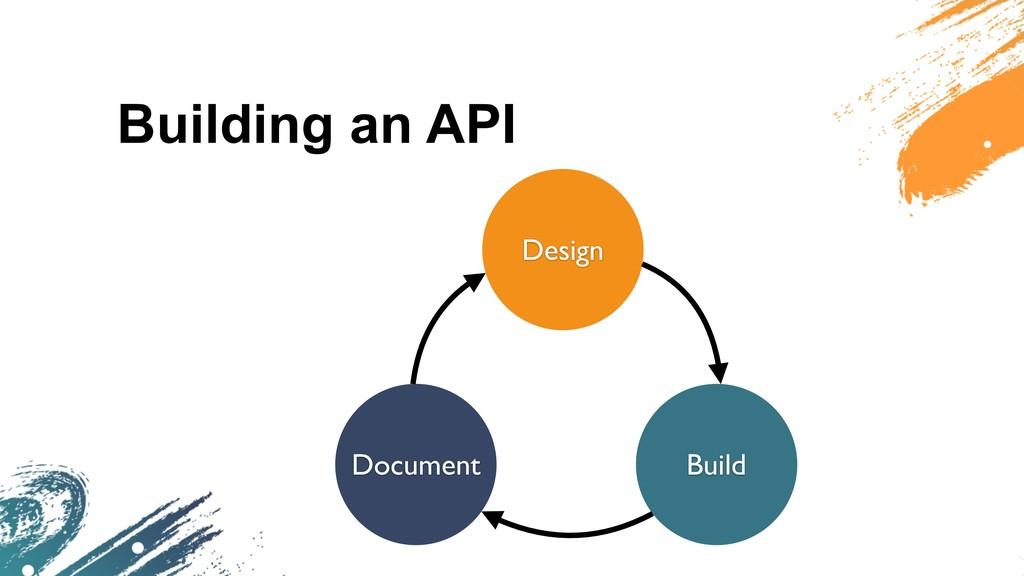 Building an API Design Build Document