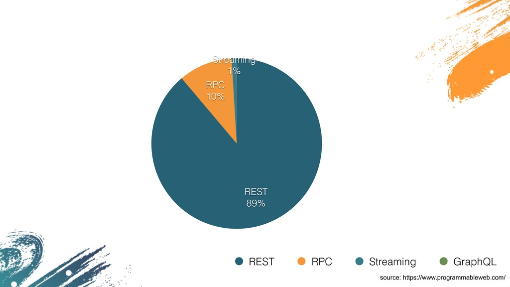 Streaming 1% RPC 10% REST 89% REST RPC Streamin...