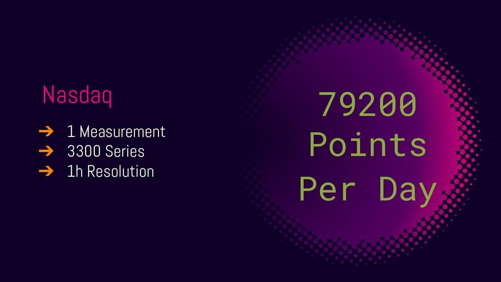 Nasdaq 79200 Points Per Day ➔ 1 Measurement ➔ 3...