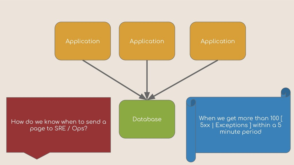 Application Database How do we know when to sen...