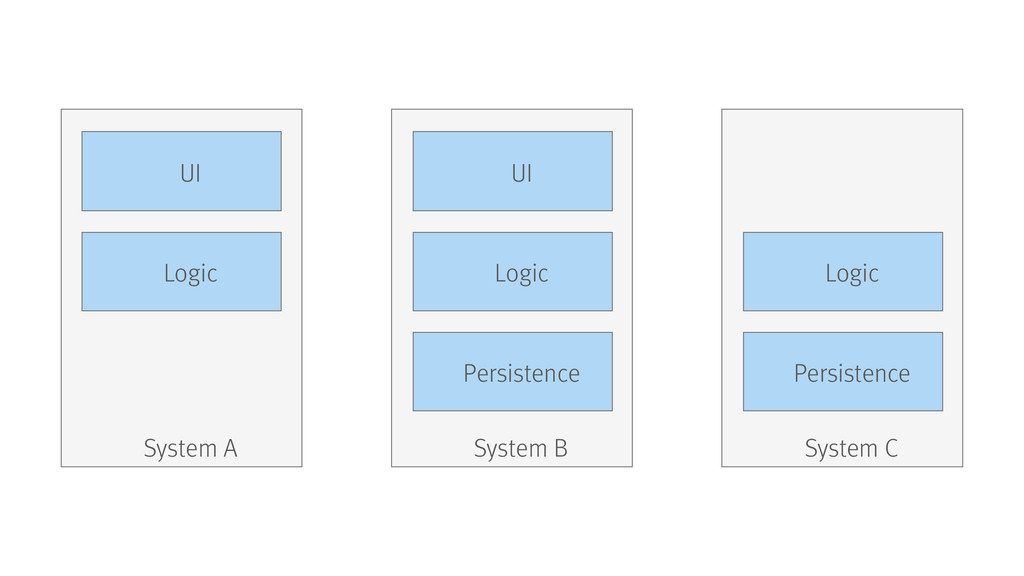 System A System B Persistence Logic UI System C...