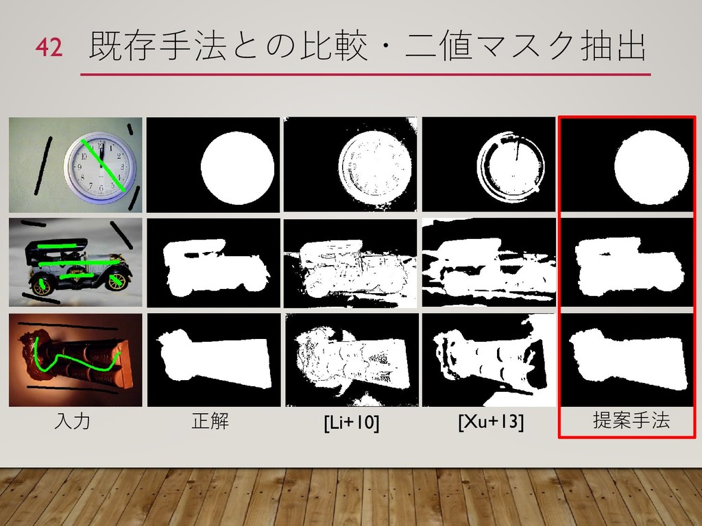 既存手法との比較・二値マスク抽出 42 入力 正解 [Li+10] [Xu+13] 提案手法