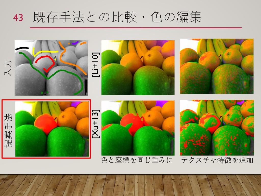 既存手法との比較・色の編集 43 入力 提案手法 [Xu+13] [Li+10] 色と座標を同...