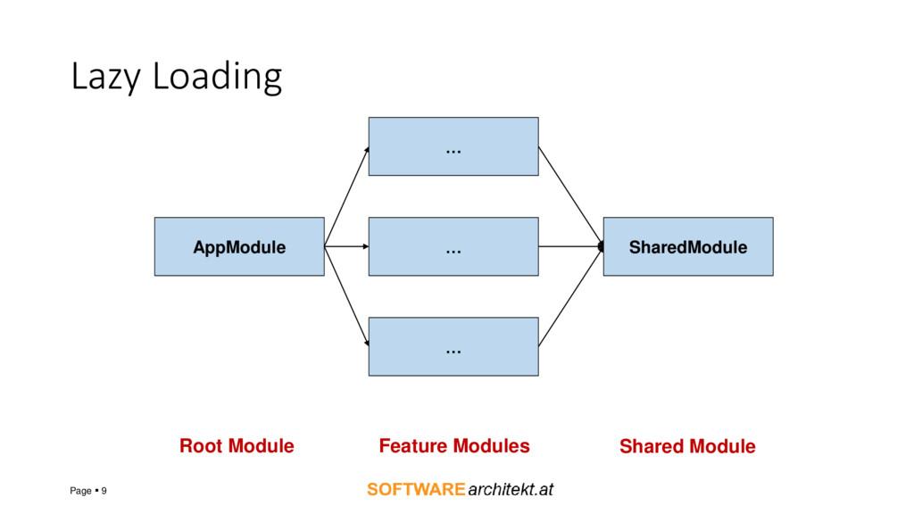 Lazy Loading Page ▪ 9 AppModule … … … SharedMod...