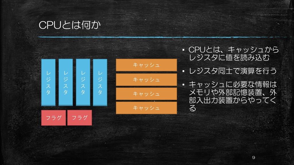 CPUとは何か ▪ CPUとは、キャッシュから レジスタに値を読み込む ▪ レジスタ同士で演算...