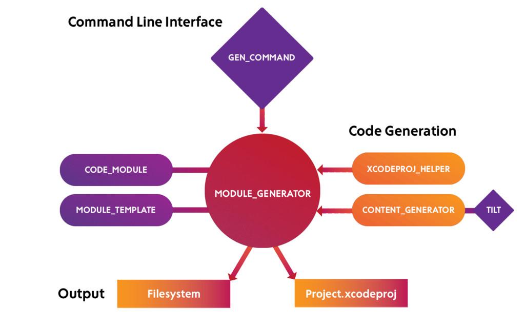 XCODEPROJ_HELPER GEN_COMMAND MODULE_GENERATOR C...
