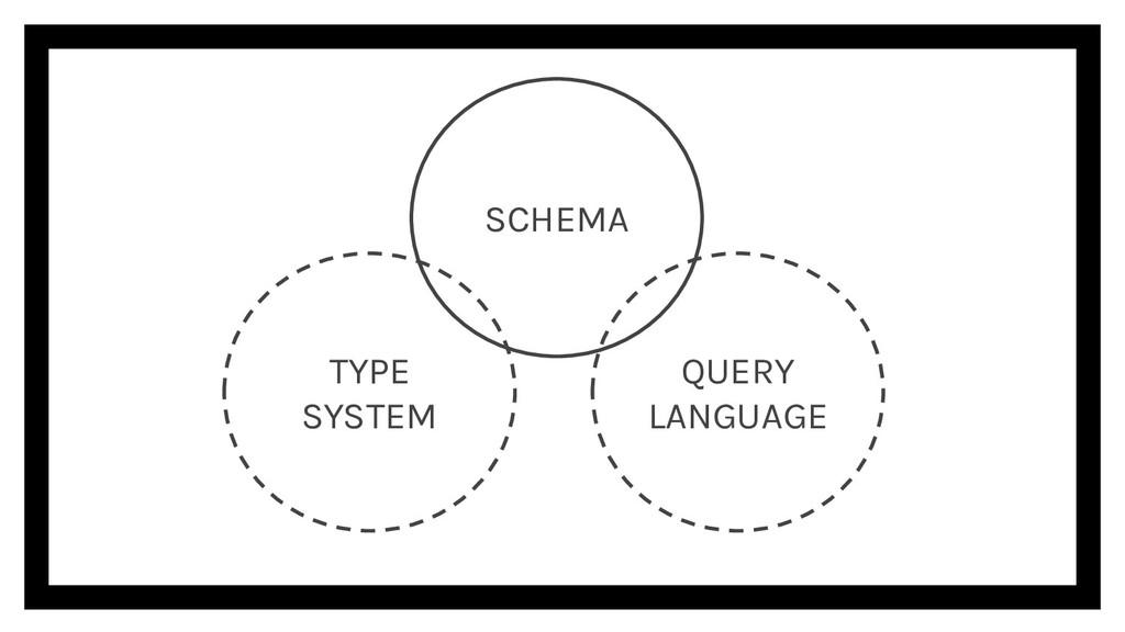 TYPE SYSTEM QUERY LANGUAGE SCHEMA