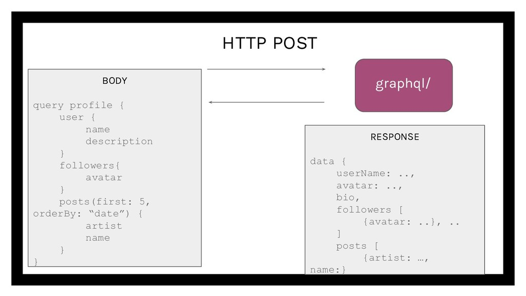 HTTP POST graphql/ RESPONSE data { userName: .....