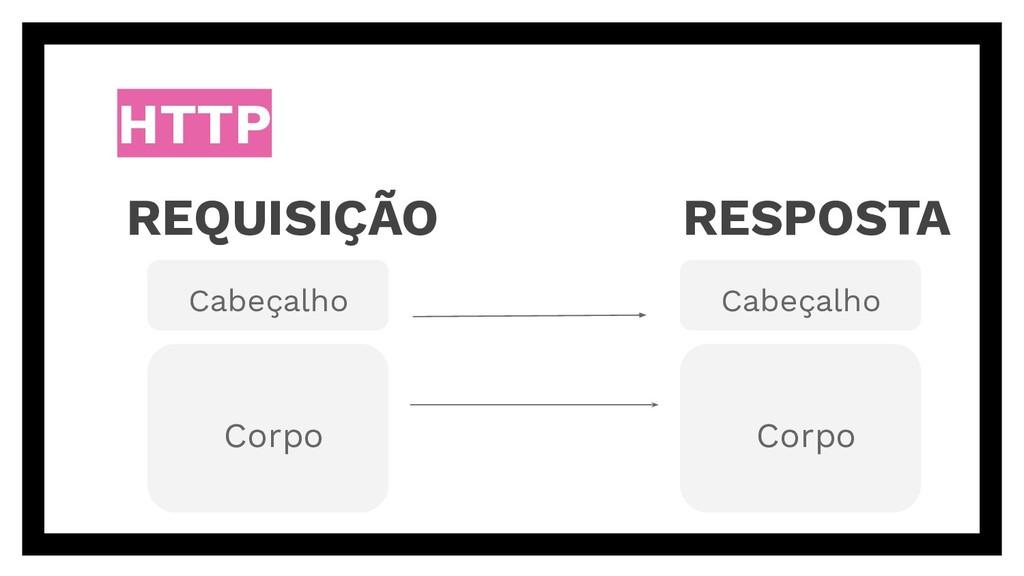 HTTP REQUISIÇÃO Cabeçalho Corpo RESPOSTA Cabeça...