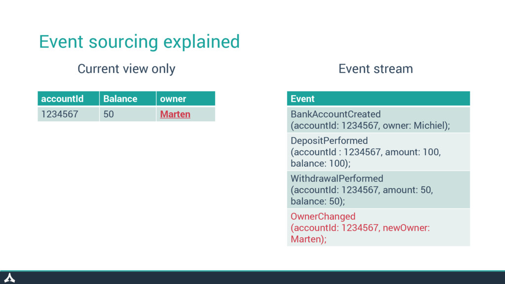 Event sourcing explained accountId Balance owne...