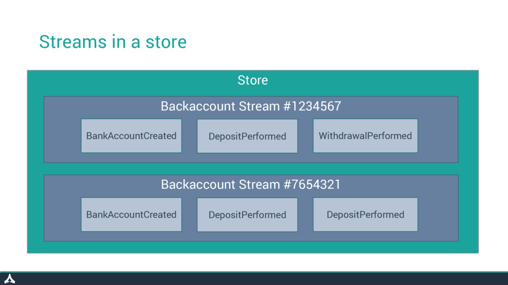 Streams in a store Store Backaccount Stream #12...