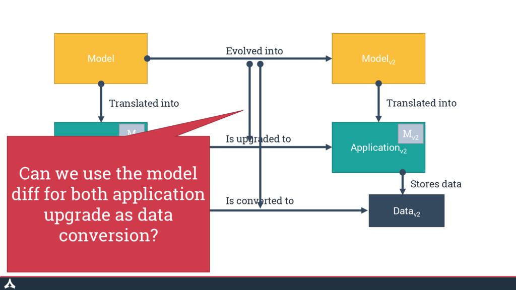 Model Modelv2 Application Data Applicationv2 Da...