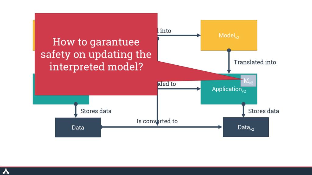 Model Modelv2 Application Data Applicationv2 Da...