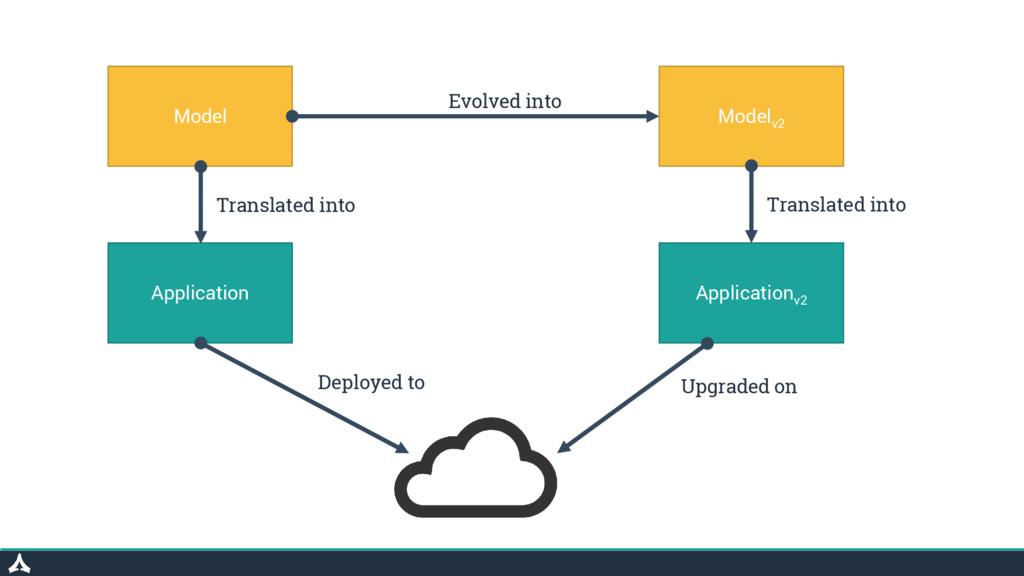 Model Modelv2 Application Applicationv2 Evolved...