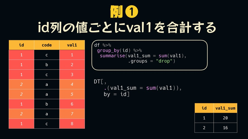 df %>% group_by(id) %>% summarise(val1_sum = su...